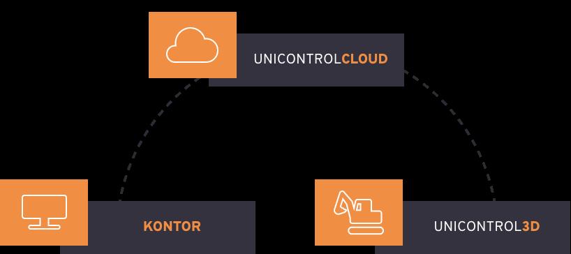 Unicontrol3D-cloud-office
